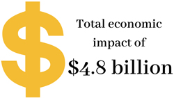 Total economic impact of $4.8 billion.